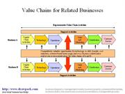 Value Chain for Related Businesses diagram