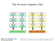 Why do great Companies Fail diagram