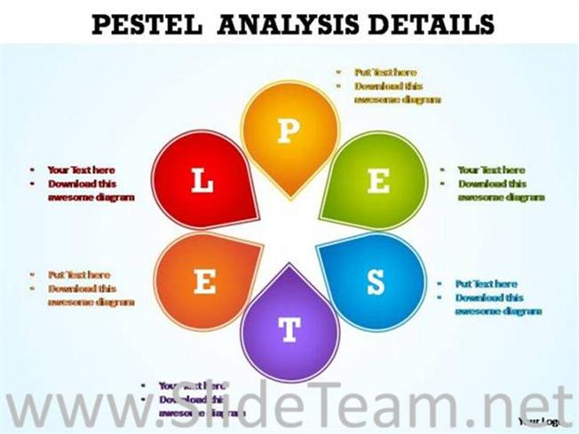Pestle Powerpoint Template Image Gallery - Hcpr