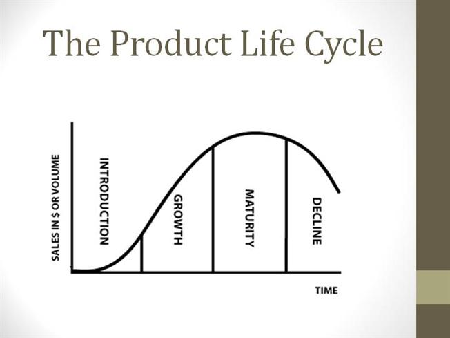 The Product Life Cycle Authorstream