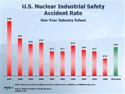 u s nuclear industrial safety accident rate