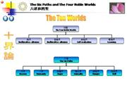 The Six Paths and The Four Noble Worlds
