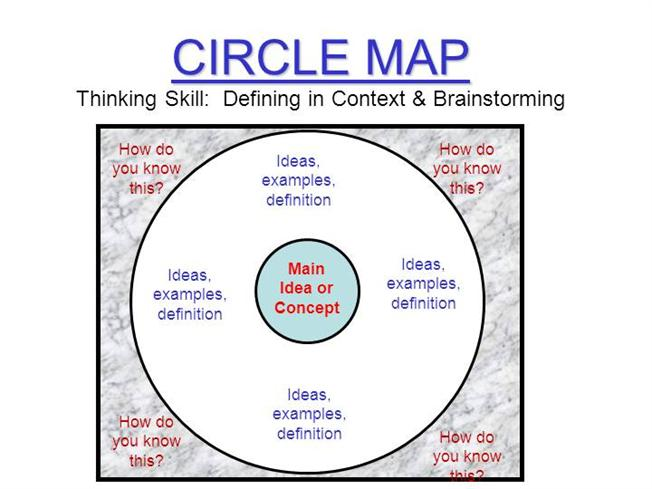 Circle Map Example Thinking Maps Templates |authorSTREAM