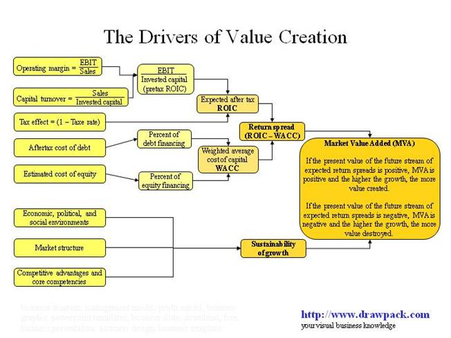 The Drivers Of Value Creation Business Diagram Authorstream
